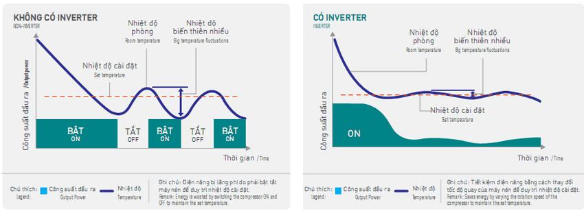 So sánh điều hòa Panasonic thường và inverter